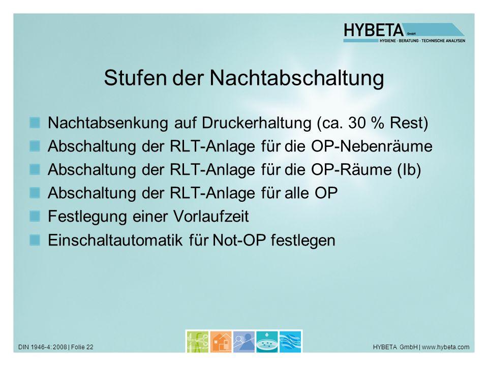 HYBETA GmbH | www.hybeta.comDIN 1946-4: 2008 | Folie 22 Stufen der Nachtabschaltung Nachtabsenkung auf Druckerhaltung (ca. 30 % Rest) Abschaltung der