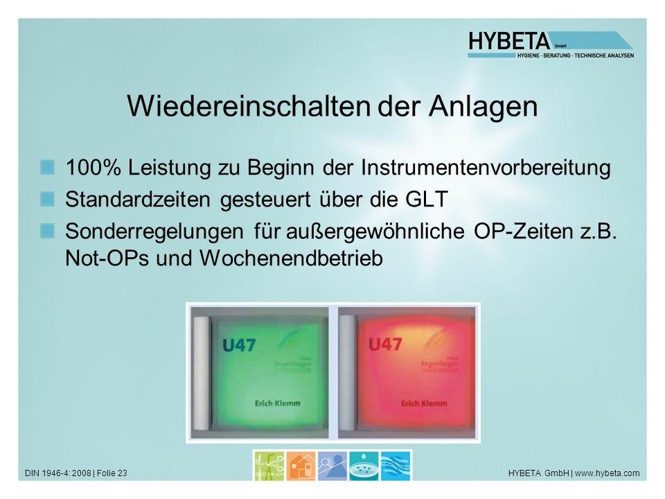 HYBETA GmbH | www.hybeta.comDIN 1946-4: 2008 | Folie 23 Wiedereinschalten der Anlagen 100% Leistung zu Beginn der Instrumentenvorbereitung Standardzei
