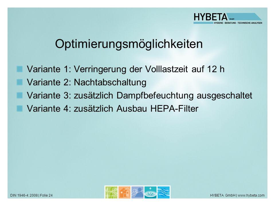 HYBETA GmbH | www.hybeta.comDIN 1946-4: 2008 | Folie 24 Optimierungsmöglichkeiten Variante 1: Verringerung der Volllastzeit auf 12 h Variante 2: Nacht