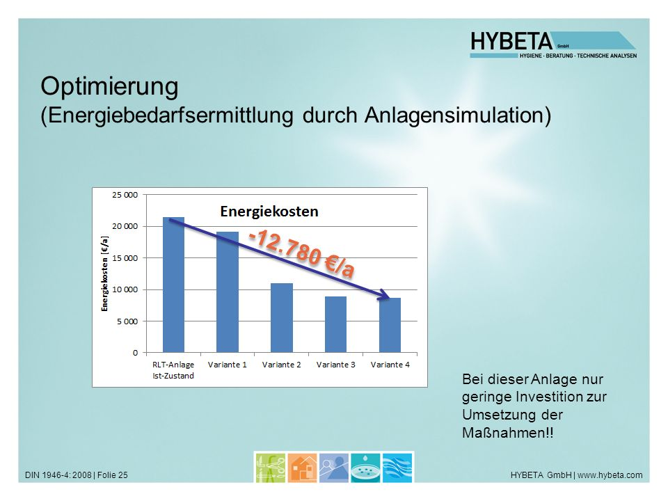 HYBETA GmbH | www.hybeta.comDIN 1946-4: 2008 | Folie 25 Optimierung (Energiebedarfsermittlung durch Anlagensimulation) -12.780 /a Bei dieser Anlage nu