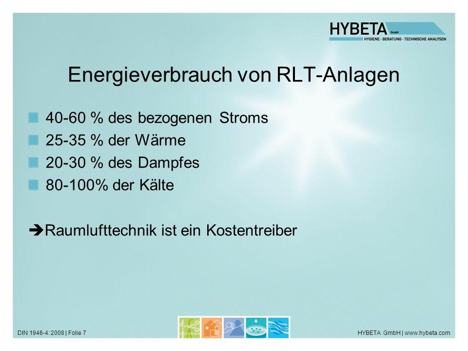 HYBETA GmbH | www.hybeta.comDIN 1946-4: 2008 | Folie 7 Energieverbrauch von RLT-Anlagen 40-60 % des bezogenen Stroms 25-35 % der Wärme 20-30 % des Dampfes 80-100% der Kälte Raumlufttechnik ist ein Kostentreiber