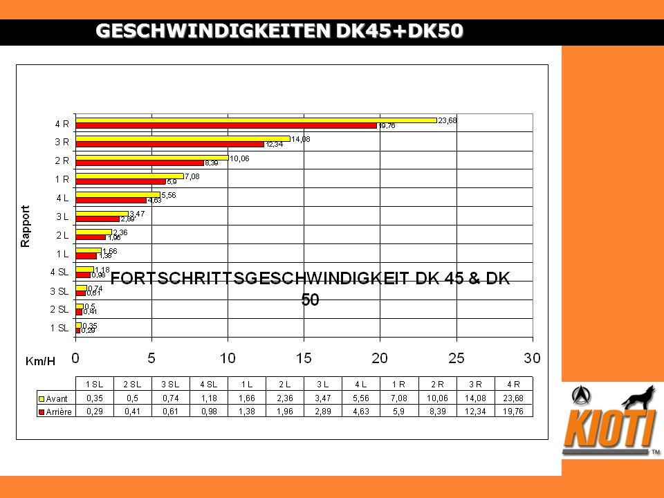 GESCHWINDIGKEITEN DK45+DK50