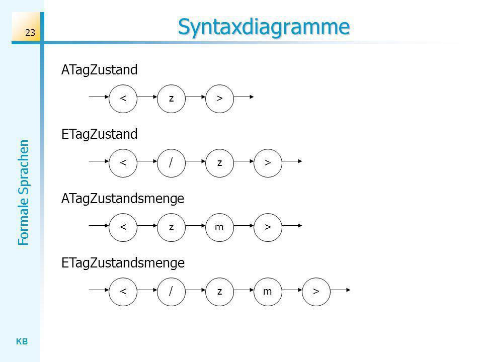 KB Formale Sprachen 23 Syntaxdiagramme ATagZustand <z> ETagZustand </z> ATagZustandsmenge <zm ETagZustandsmenge </zm > >