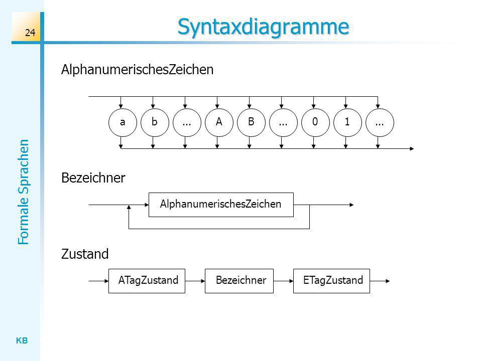KB Formale Sprachen 24 Syntaxdiagramme AlphanumerischesZeichen ab...AB 01 Bezeichner AlphanumerischesZeichen Zustand BezeichnerATagZustandETagZustand