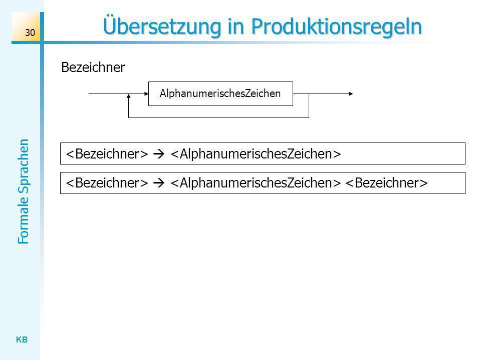 KB Formale Sprachen 30 Übersetzung in Produktionsregeln Bezeichner AlphanumerischesZeichen