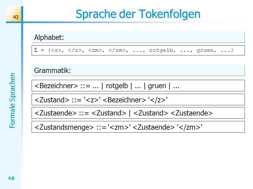 KB Formale Sprachen 43 Sprache der Tokenfolgen Alphabet: = {,,,,..., rotgelb,..., gruen,...} ::=... | rotgelb |... | gruen |... ::= ' ' ' ' ::= | ::=