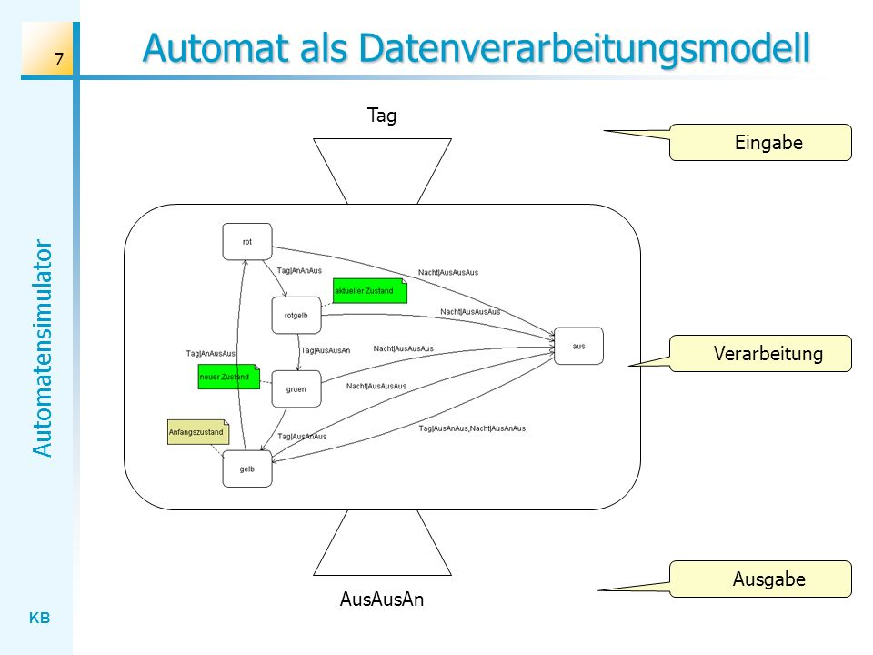 KB Automatensimulator 48 Verarbeitung von Eingabefolgen TagNacht...Tag AusAusAnAusAusAus...AnAnAusAnAusAus