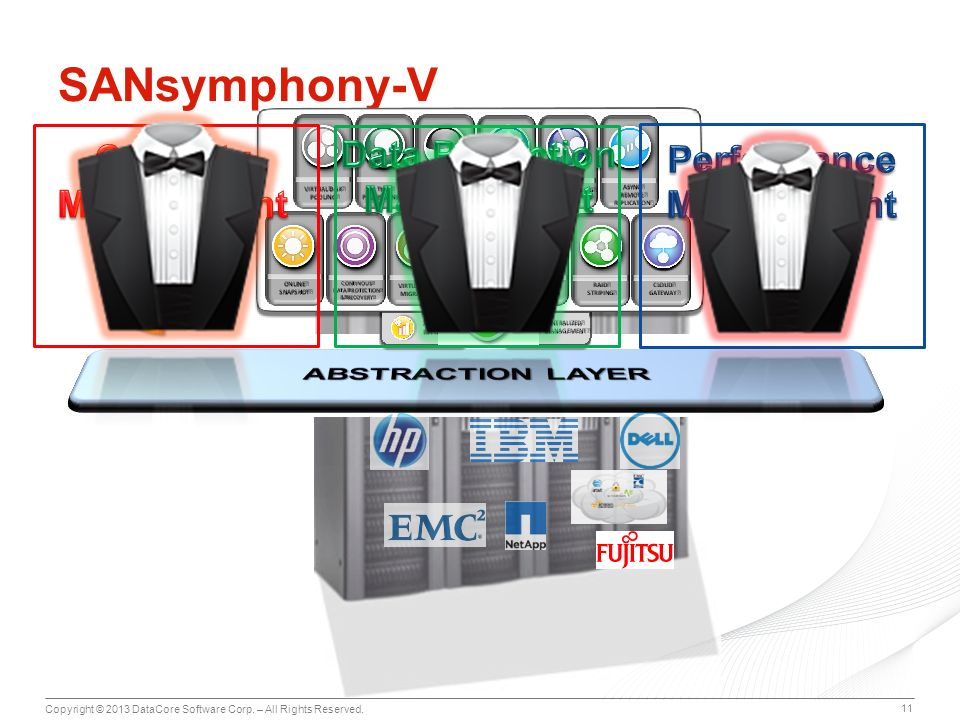 Copyright © 2013 DataCore Software Corp. – All Rights Reserved. 11 SANsymphony-V