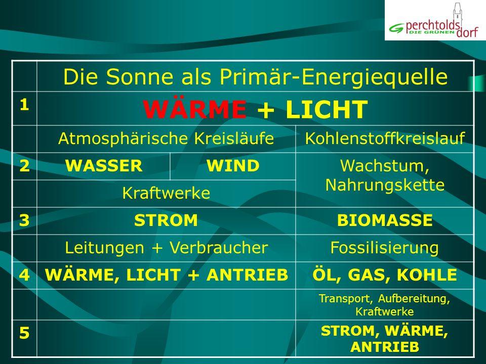 Energieträger nach Länge der Umwandlungsprozesse 1Solarthermie, Photovoltaik 2Wasserkraftwerke, Windkraftwerke 3Biomasseverwertung (aus Abfällen) 4Öl-, Gas- und Kohleverwertung