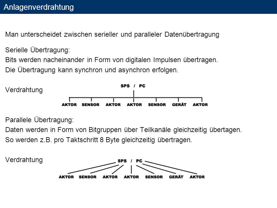 Anlagenverdrahtung Man unterscheidet zwischen serieller und paralleler Datenübertragung Serielle Übertragung: Bits werden nacheinander in Form von dig