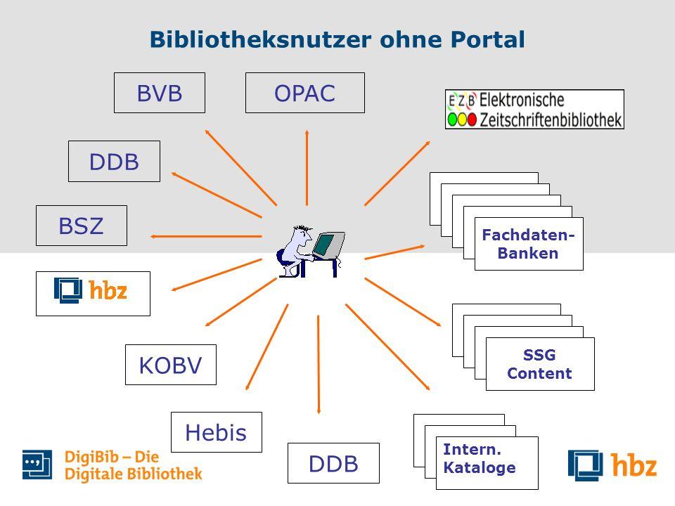 Bibliotheksnutzer ohne Portal OPACBVB DDB BSZ KOBV Hebis DDB Intern. Kataloge Fachdaten- Banken SSG Content