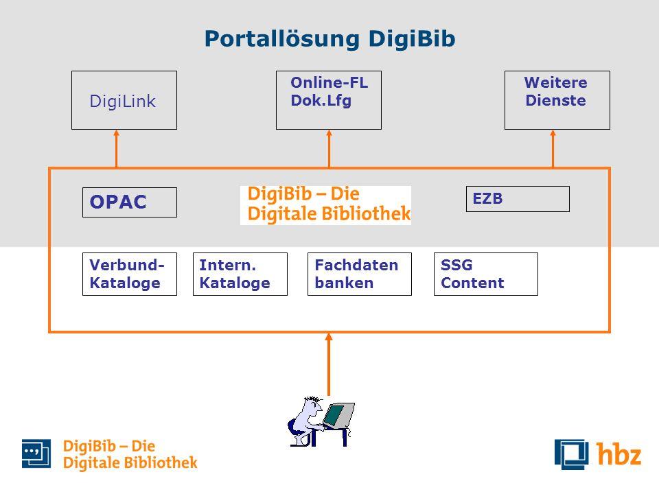 Portallösung DigiBib OPAC Verbund- Kataloge Intern. Kataloge Fachdaten banken SSG Content EZB DigiLink Online-FL Dok.Lfg Weitere Dienste