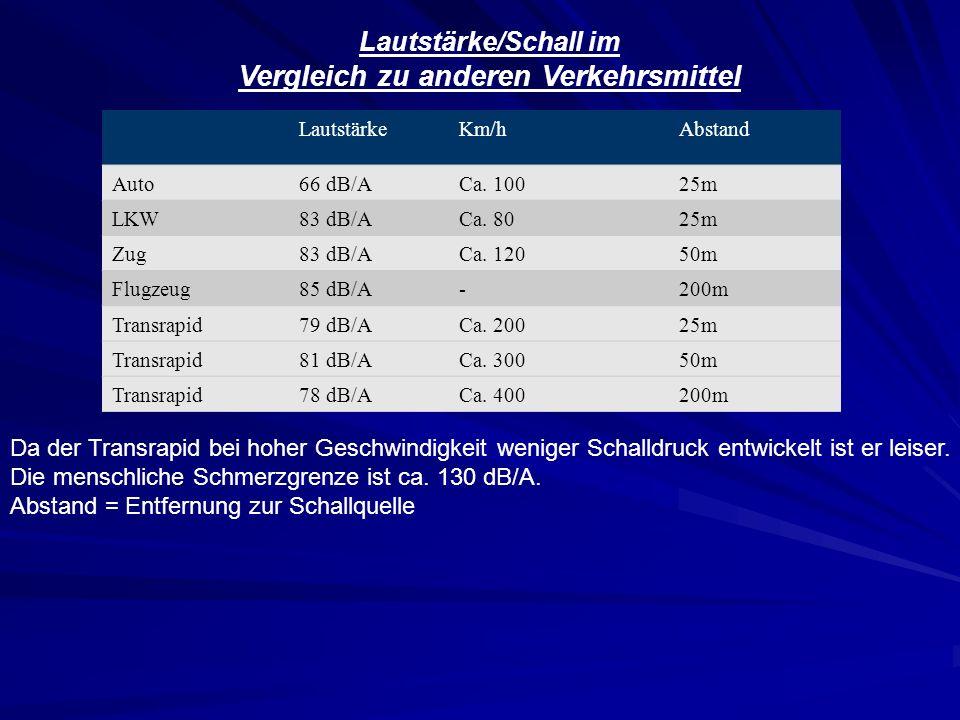 Lautstärke/Schall im Vergleich zu anderen Verkehrsmittel LautstärkeKm/hAbstand Auto66 dB/ACa. 10025m LKW83 dB/ACa. 8025m Zug83 dB/ACa. 12050m Flugzeug