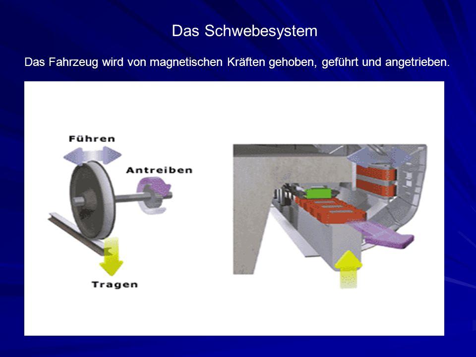Das Schwebesystem Das Fahrzeug wird von magnetischen Kräften gehoben, geführt und angetrieben.