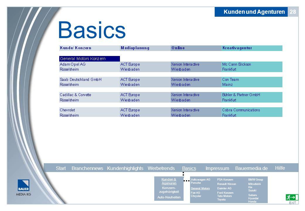 28 Basics EXIT Kunden und Agenturen Hilfe Start Branchennews Kundenhighlights Werbetrends Basics Impressum Bauermedia.de Volkswagen AG Porsche General