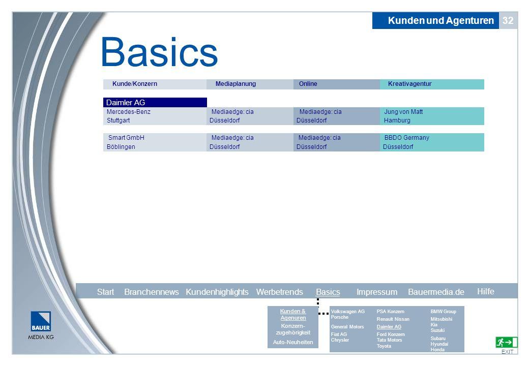 32 Basics EXIT Kunden und Agenturen Hilfe Kunde/KonzernMediaplanungOnlineKreativagentur Daimler AG Mercedes-Benz Stuttgart Mediaedge: cia Düsseldorf M