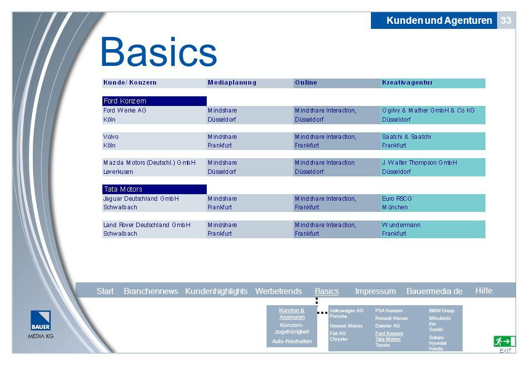 33 Basics EXIT Kunden und Agenturen Hilfe Start Branchennews Kundenhighlights Werbetrends Basics Impressum Bauermedia.de Volkswagen AG General Motors