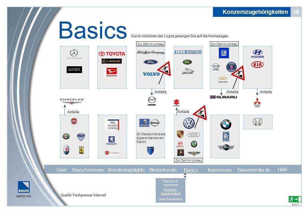 Quelle: Fachpresse/ Internet Anteile ( In Deutschland als eigene Marken am Markt) Konzernzugehörigkeiten 38 Basics EXIT Durch Anklicken der Logos gela