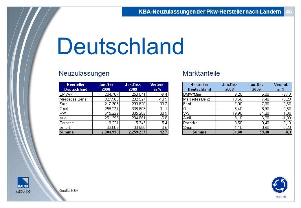 zurück NeuzulassungenMarktanteile 46 Deutschland KBA-Neuzulassungen der Pkw-Hersteller nach Ländern Quelle: KBA