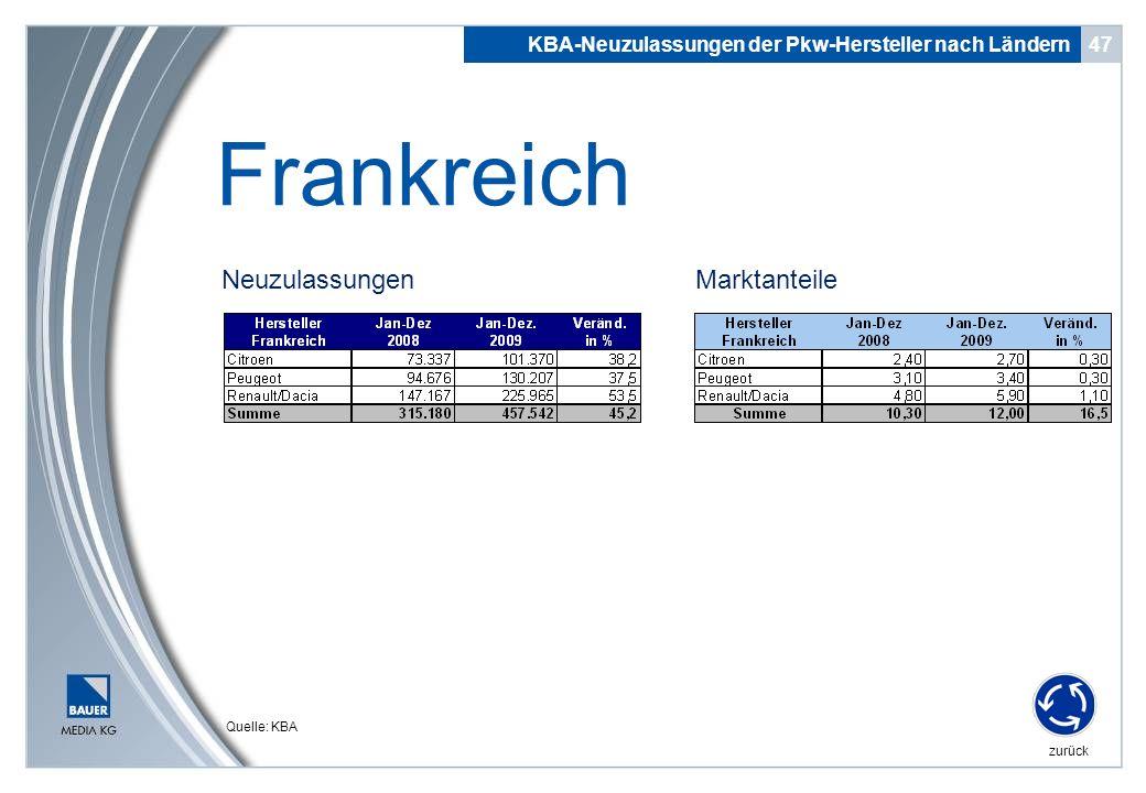 Neuzulassungen 47 Frankreich KBA-Neuzulassungen der Pkw-Hersteller nach Ländern zurück Quelle: KBA Marktanteile