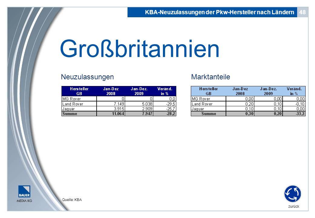 Neuzulassungen 48 Großbritannien KBA-Neuzulassungen der Pkw-Hersteller nach Ländern zurück Quelle: KBA Marktanteile