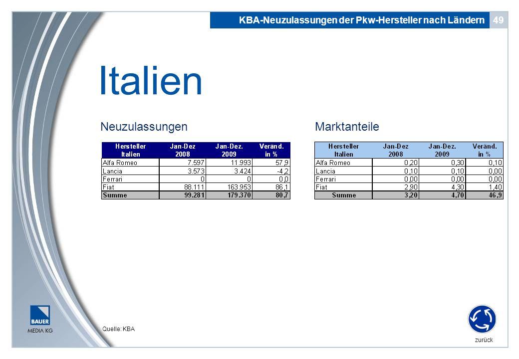 Neuzulassungen 49 Italien KBA-Neuzulassungen der Pkw-Hersteller nach Ländern zurück Quelle: KBA Marktanteile
