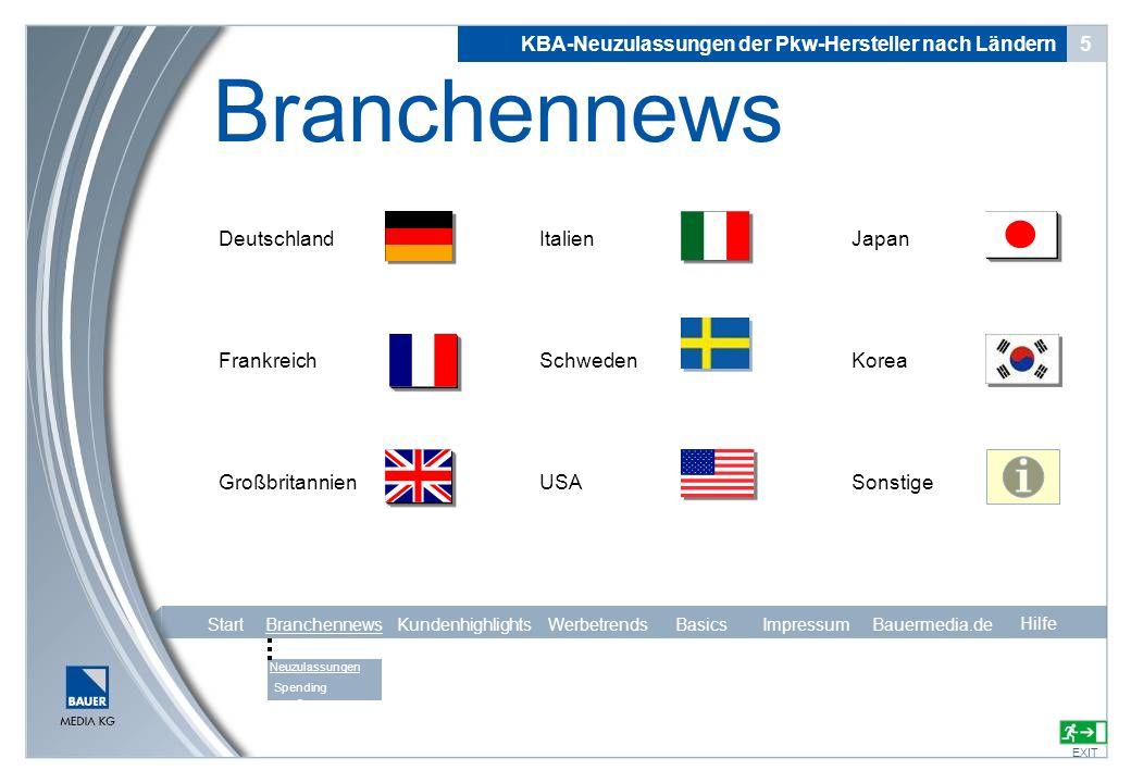 Deutschland Frankreich Großbritannien Italien Schweden USA KBA-Neuzulassungen der Pkw-Hersteller nach Ländern 5 Branchennews EXIT Japan Korea Sonstige