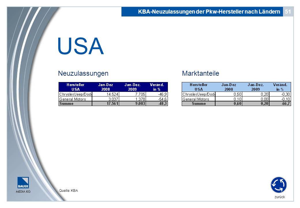 Neuzulassungen 51 USA KBA-Neuzulassungen der Pkw-Hersteller nach Ländern zurück Quelle: KBA Marktanteile