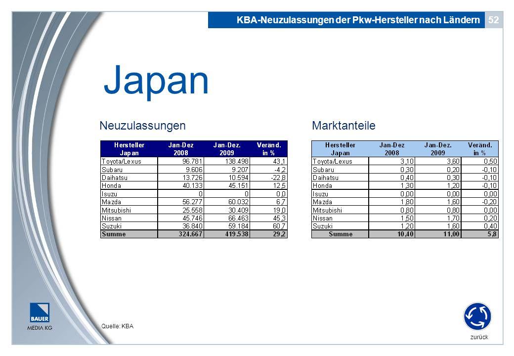 Neuzulassungen 52 Japan KBA-Neuzulassungen der Pkw-Hersteller nach Ländern zurück Quelle: KBA Marktanteile