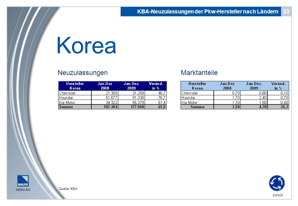 Quelle: KBA Neuzulassungen 53 Korea KBA-Neuzulassungen der Pkw-Hersteller nach Ländern zurück Marktanteile