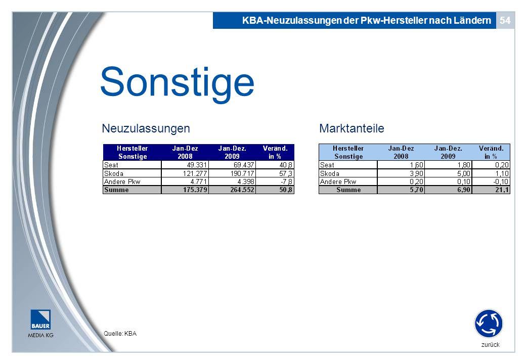 Neuzulassungen 54 Sonstige KBA-Neuzulassungen der Pkw-Hersteller nach Ländern zurück Quelle: KBA Marktanteile