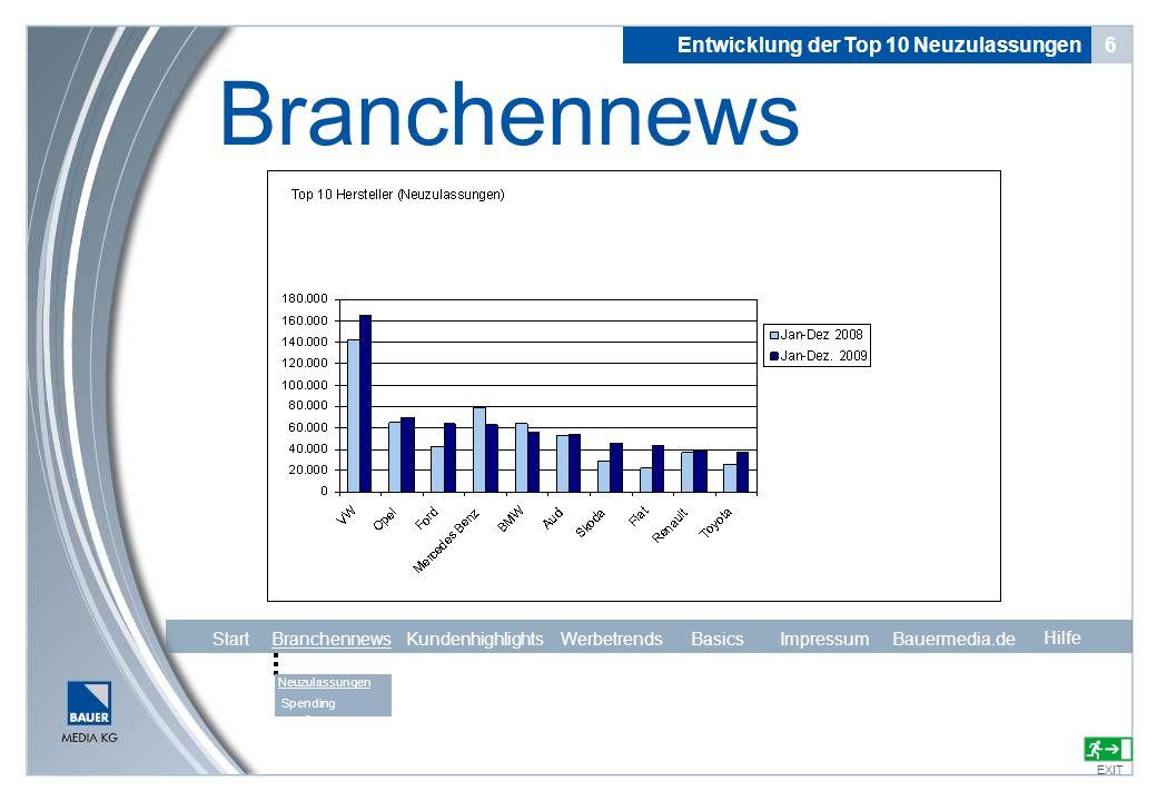 Entwicklung der Top 10 Neuzulassungen 6 Branchennews EXIT Hilfe Neuzulassungen Spending s Hilfe Start Branchennews Kundenhighlights Werbetrends Basics