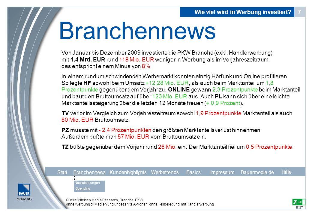Quelle: Nielsen Media Research, Branche: PKW ohne Werbung d. Medien und unbezahlte Aktionen, ohne Teilbelegung, mit Händlerwerbung Von Januar bis Deze