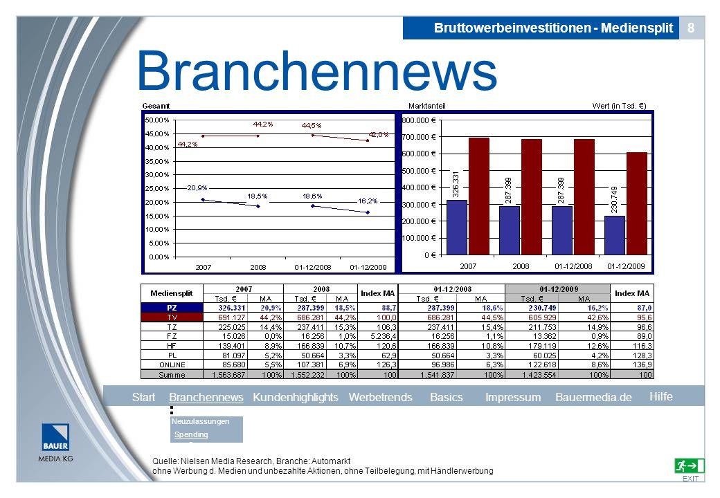 Bruttowerbeinvestitionen - Mediensplit 8 Branchennews EXIT Quelle: Nielsen Media Research, Branche: Automarkt ohne Werbung d. Medien und unbezahlte Ak