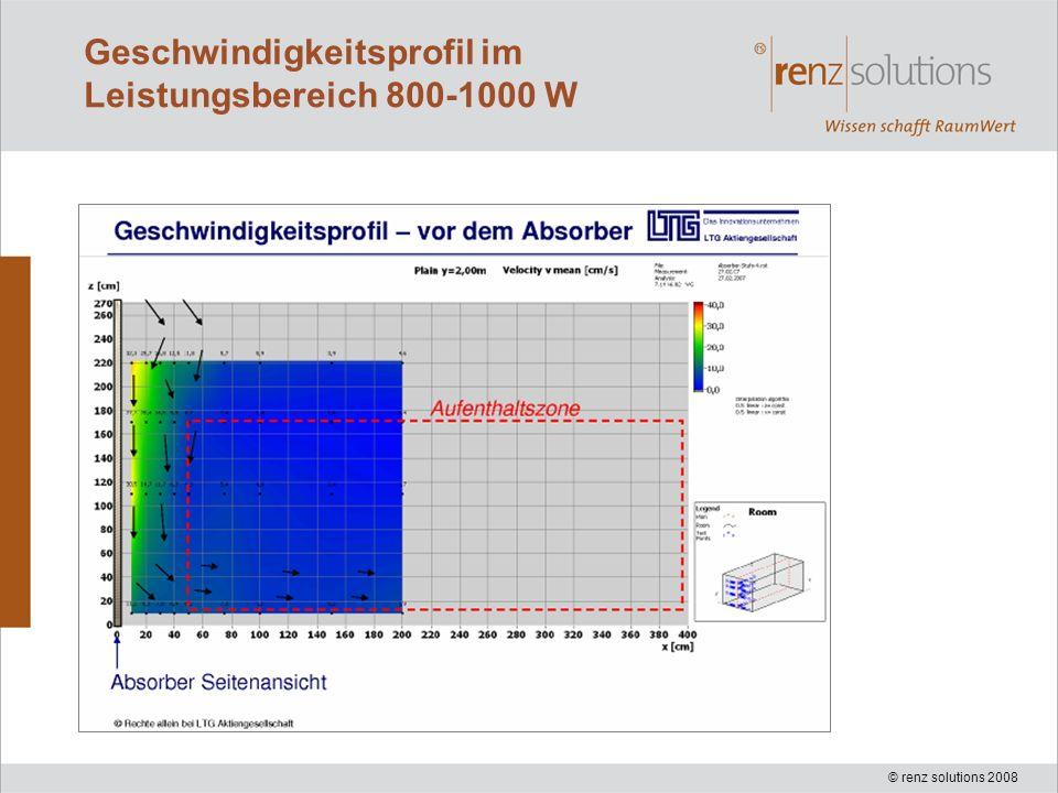 © renz solutions 2008 Geschwindigkeitsprofil im Leistungsbereich 800-1000 W