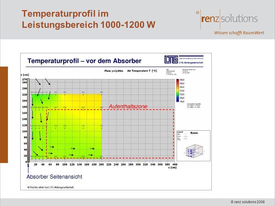 © renz solutions 2008 Temperaturprofil im Leistungsbereich 1000-1200 W