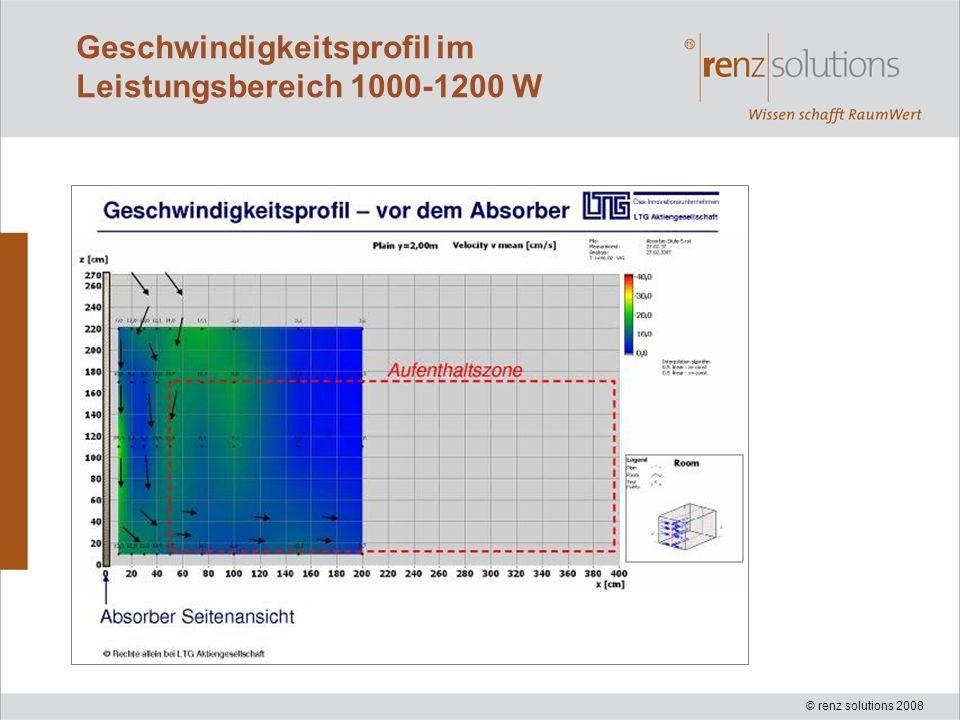 © renz solutions 2008 Geschwindigkeitsprofil im Leistungsbereich 1000-1200 W