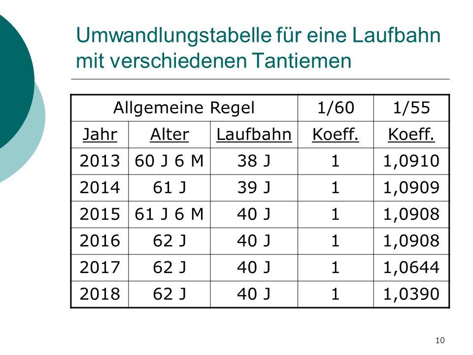 10 Umwandlungstabelle für eine Laufbahn mit verschiedenen Tantiemen Allgemeine Regel1/601/55 JahrAlterLaufbahnKoeff. 201360 J 6 M38 J11,0910 201461 J3