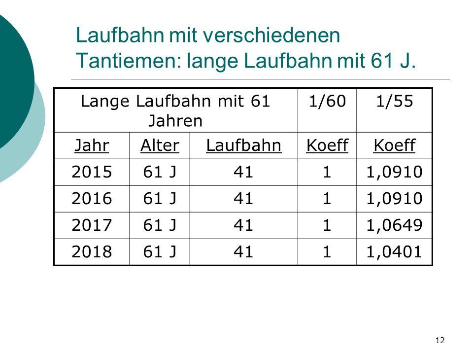 12 Laufbahn mit verschiedenen Tantiemen: lange Laufbahn mit 61 J. Lange Laufbahn mit 61 Jahren 1/601/55 JahrAlterLaufbahnKoeff 201561 J4111,0910 20166