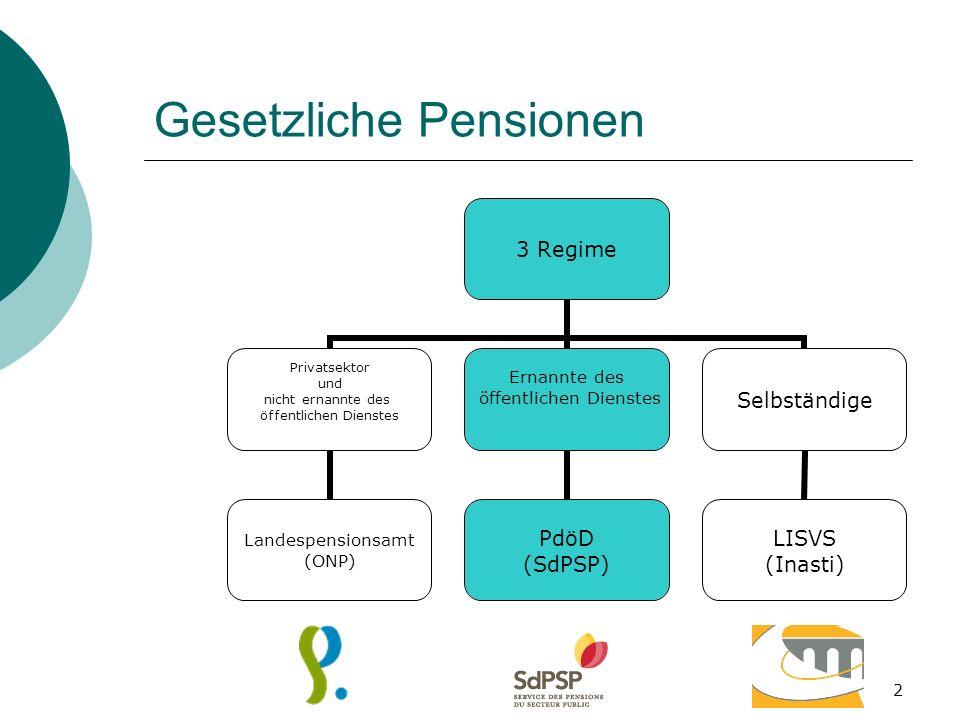 3 Beendungen der Laufbahn 65 Jahre60 -> 62 Jahre58 Jahre Pension aus Altersgründen (Föderal) Vorzeitige Pension (Föderal) Dispo Vorruhestand (Gemeinschaft) Altersteilzeit ( Gemeinschaft ) 55 Jahre