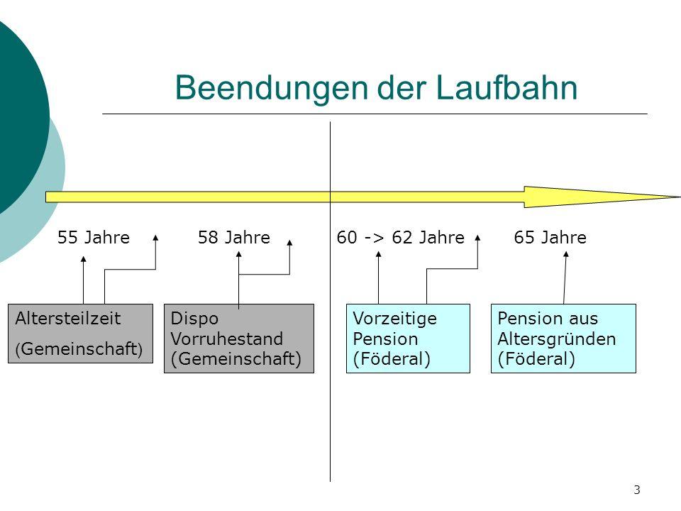 3 Beendungen der Laufbahn 65 Jahre60 -> 62 Jahre58 Jahre Pension aus Altersgründen (Föderal) Vorzeitige Pension (Föderal) Dispo Vorruhestand (Gemeinsc