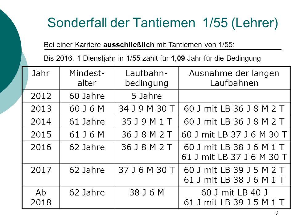 9 Sonderfall der Tantiemen 1/55 (Lehrer) Bei einer Karriere ausschließlich mit Tantiemen von 1/55: Bis 2016: 1 Dienstjahr in 1/55 zählt für 1,09 Jahr