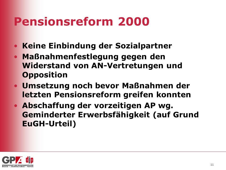 Pensionsreform 2000 Keine Einbindung der Sozialpartner Maßnahmenfestlegung gegen den Widerstand von AN-Vertretungen und Opposition Umsetzung noch bevo