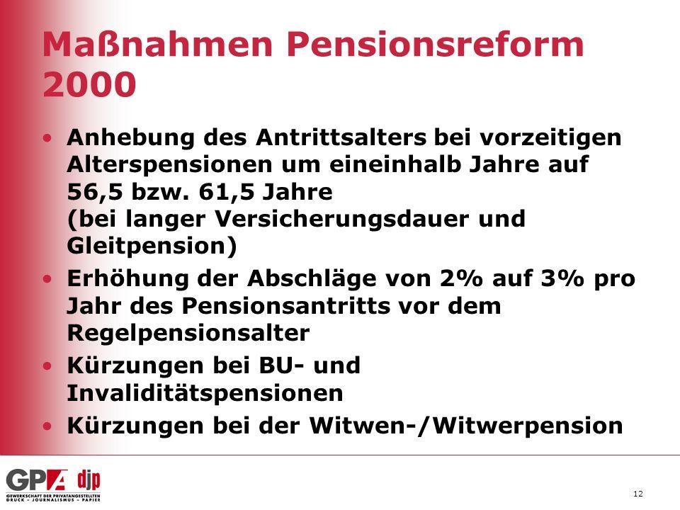 Maßnahmen Pensionsreform 2000 Anhebung des Antrittsalters bei vorzeitigen Alterspensionen um eineinhalb Jahre auf 56,5 bzw. 61,5 Jahre (bei langer Ver