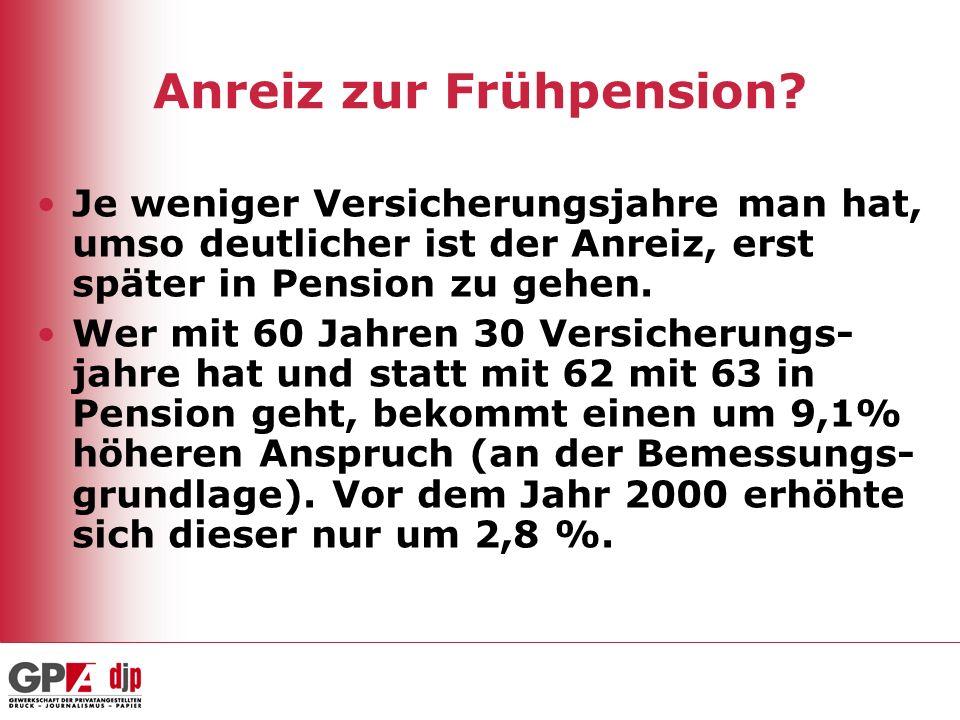 Anreiz zur Frühpension? Je weniger Versicherungsjahre man hat, umso deutlicher ist der Anreiz, erst später in Pension zu gehen. Wer mit 60 Jahren 30 V