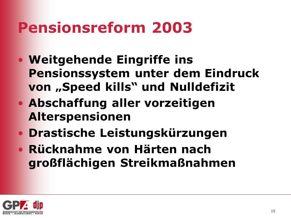 Pensionsreform 2003 Weitgehende Eingriffe ins Pensionssystem unter dem Eindruck von Speed kills und Nulldefizit Abschaffung aller vorzeitigen Alterspe