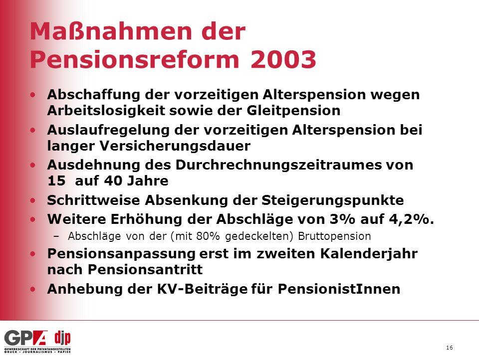 Maßnahmen der Pensionsreform 2003 Abschaffung der vorzeitigen Alterspension wegen Arbeitslosigkeit sowie der Gleitpension Auslaufregelung der vorzeiti