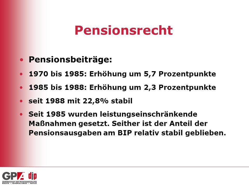 Pensionsrecht Pensionsbeiträge: 1970 bis 1985: Erhöhung um 5,7 Prozentpunkte 1985 bis 1988: Erhöhung um 2,3 Prozentpunkte seit 1988 mit 22,8% stabil S