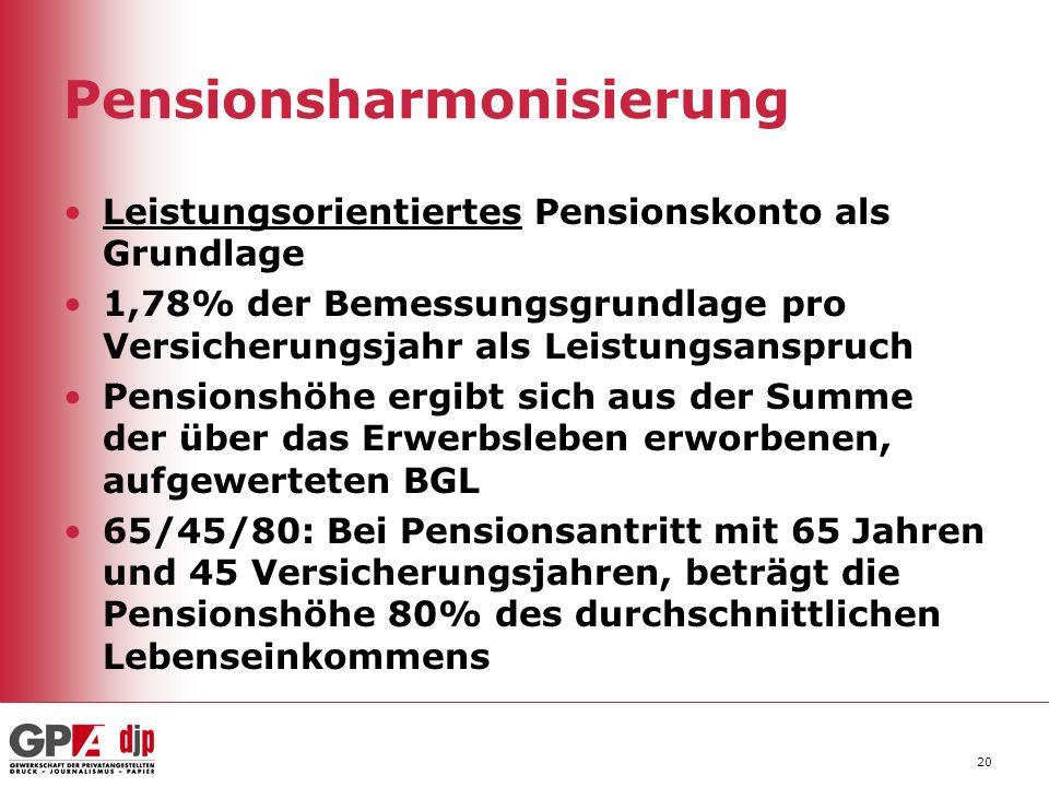 Pensionsharmonisierung Leistungsorientiertes Pensionskonto als Grundlage 1,78% der Bemessungsgrundlage pro Versicherungsjahr als Leistungsanspruch Pen