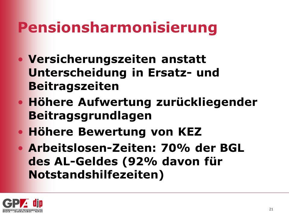 Pensionsharmonisierung Versicherungszeiten anstatt Unterscheidung in Ersatz- und Beitragszeiten Höhere Aufwertung zurückliegender Beitragsgrundlagen H